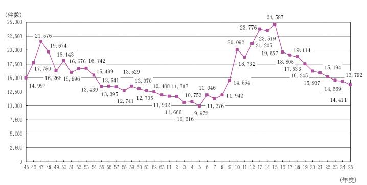 におい悪臭苦情件数グラフ