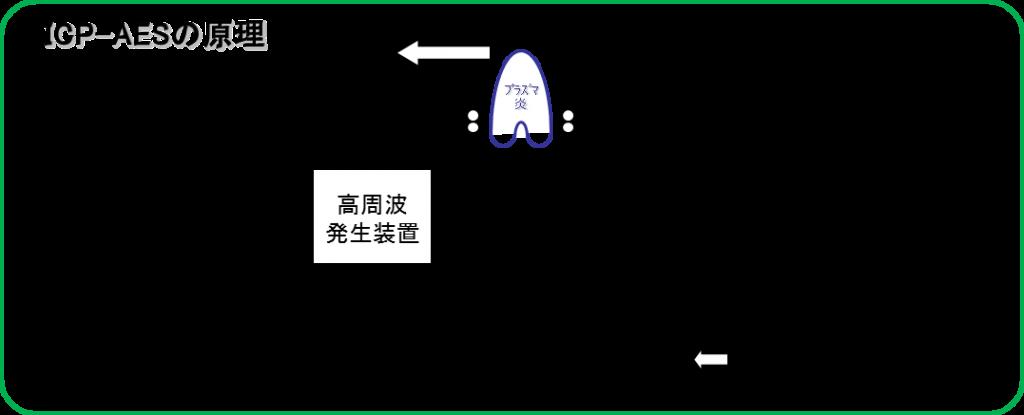 誘導結合プラズマ発光分析 ...