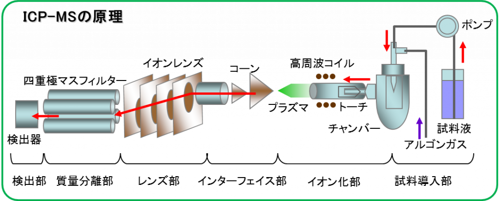 ICP-MSnogenri