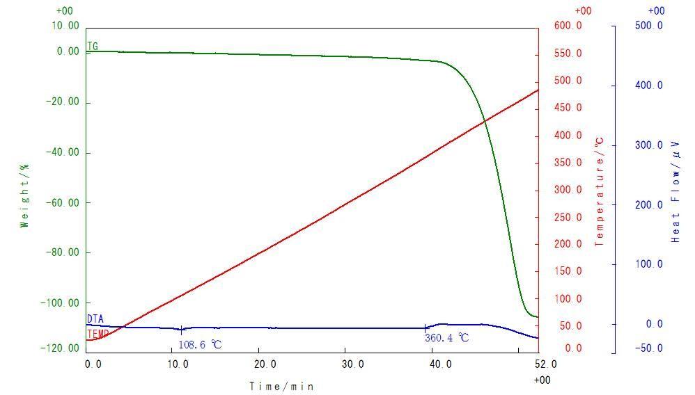 樹脂の耐熱性・熱安定性の評価 ... : 数の分解 : すべての講義