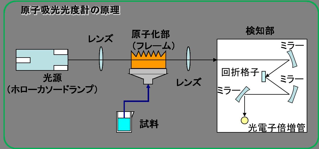 原子吸光光度計の原理(AA) | ...