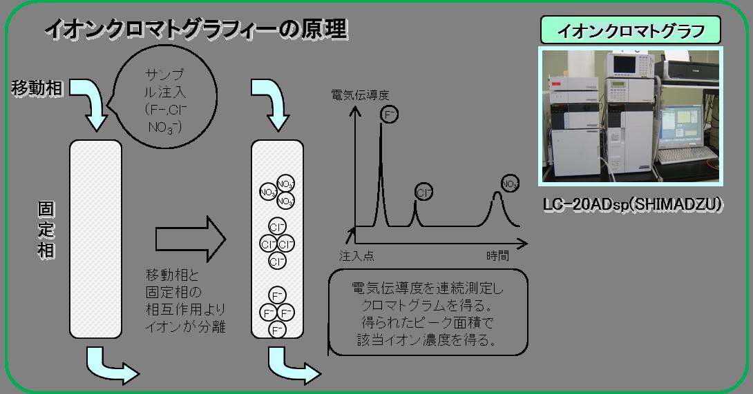 グラフィー 原理 クロマト カラム