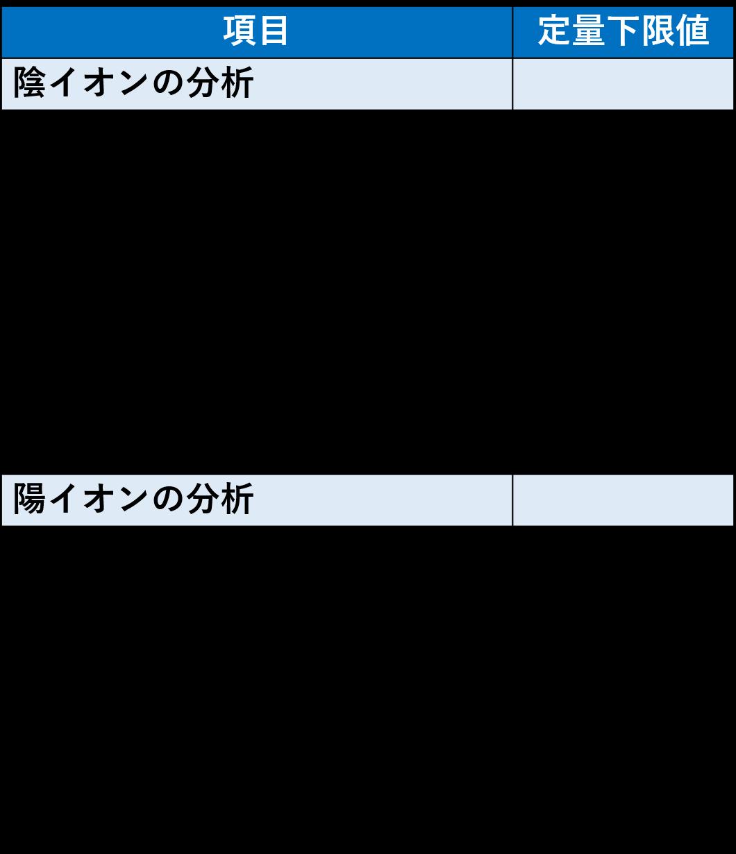 ionkuromatogurafi-teiryoukagenchi