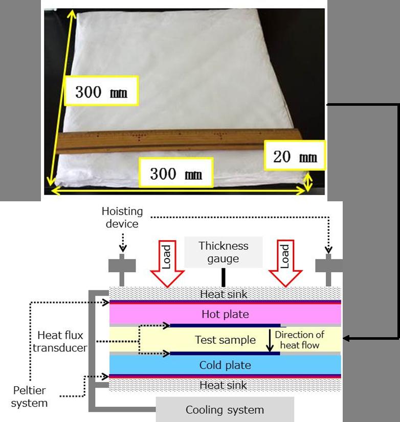 定常法・非定常法による熱伝導率の受託測定 | イビデン ...