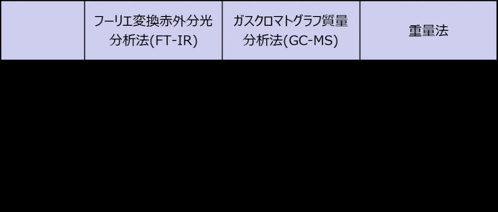 yubunteiryoubunsekihouhou
