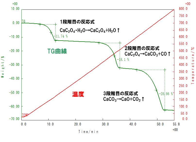 熱重量/示差熱量分析の原理   イ...