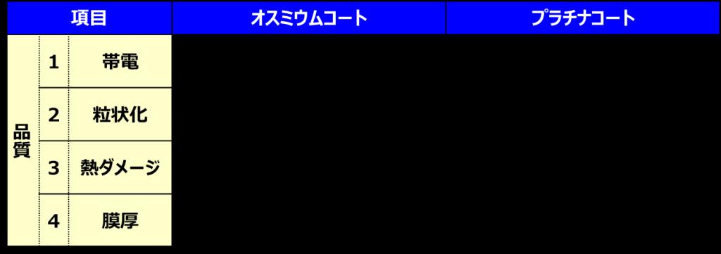 osumiumuko-totopuratinako-tonohinsitunohikaku