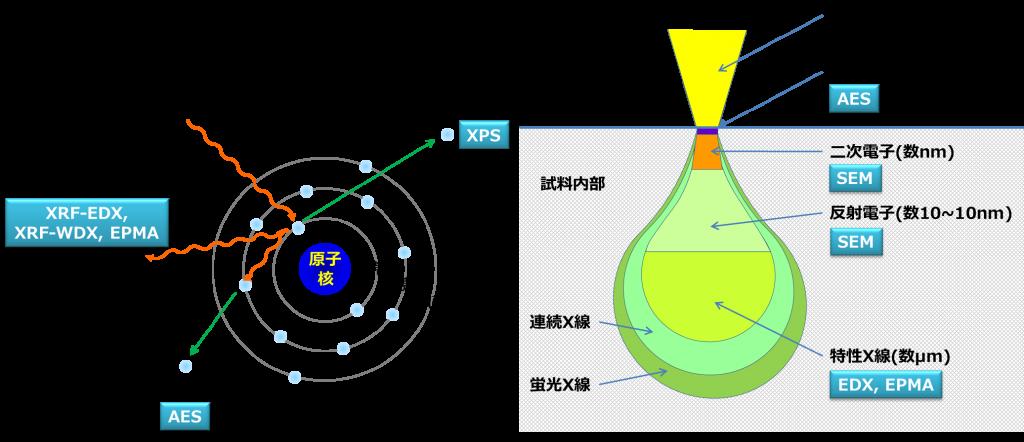AESnogenri