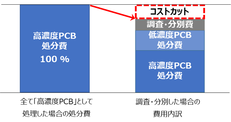 fig.1 tyousabunnbetuniyorukosutosakugenn